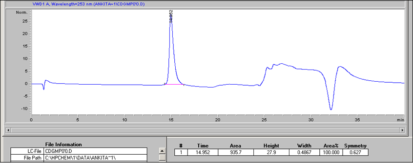 Extraction And Quantification Of Cyclic Di Gmp From
