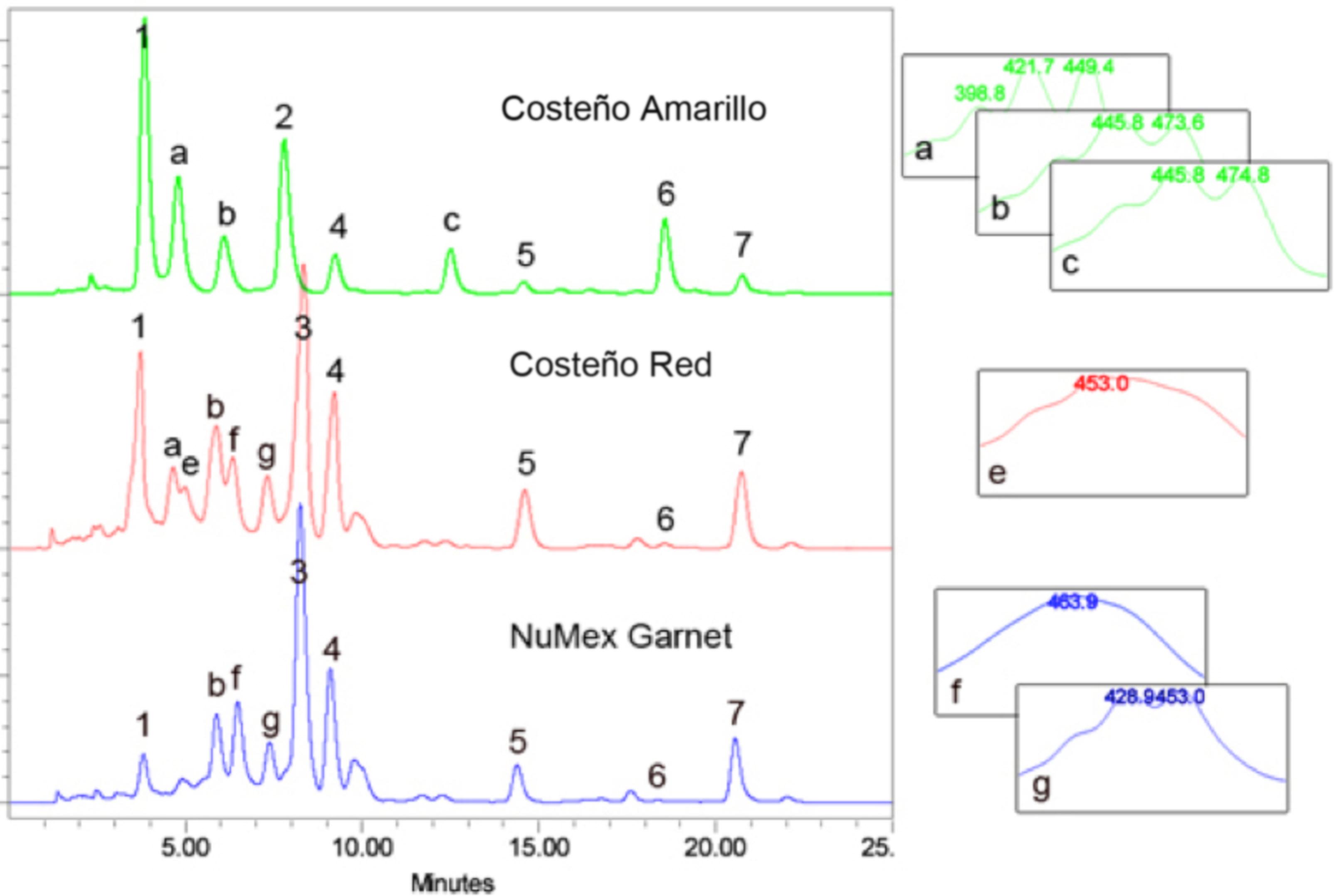Carotenoid Extraction and Quantification from Capsicum