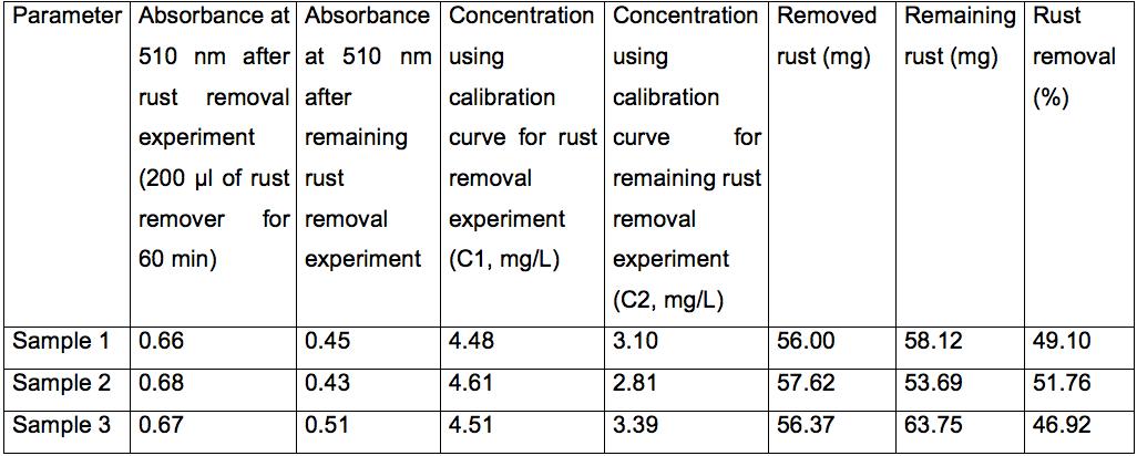 Rust Removal Experiments —BIO-PROTOCOL