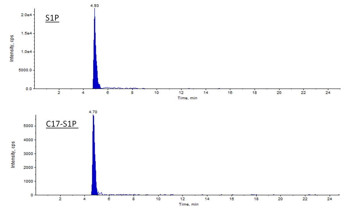 la meilleure attitude 7feee 8248f Extraction and Quantification of Sphingosine 1-Phosphate ...