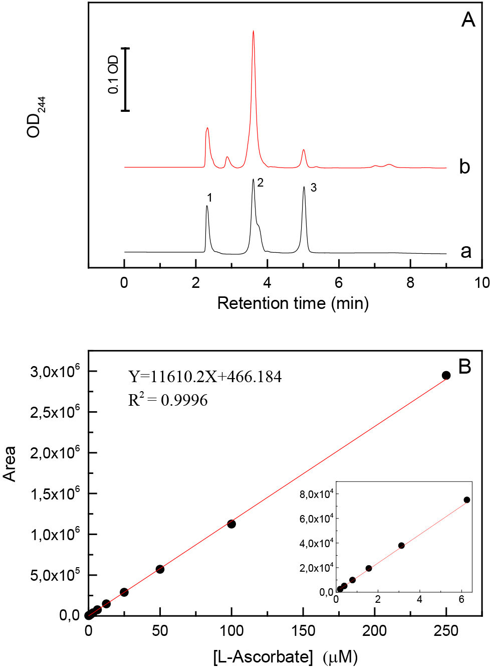 Quantitative Determination of Ascorbate from the Green Alga