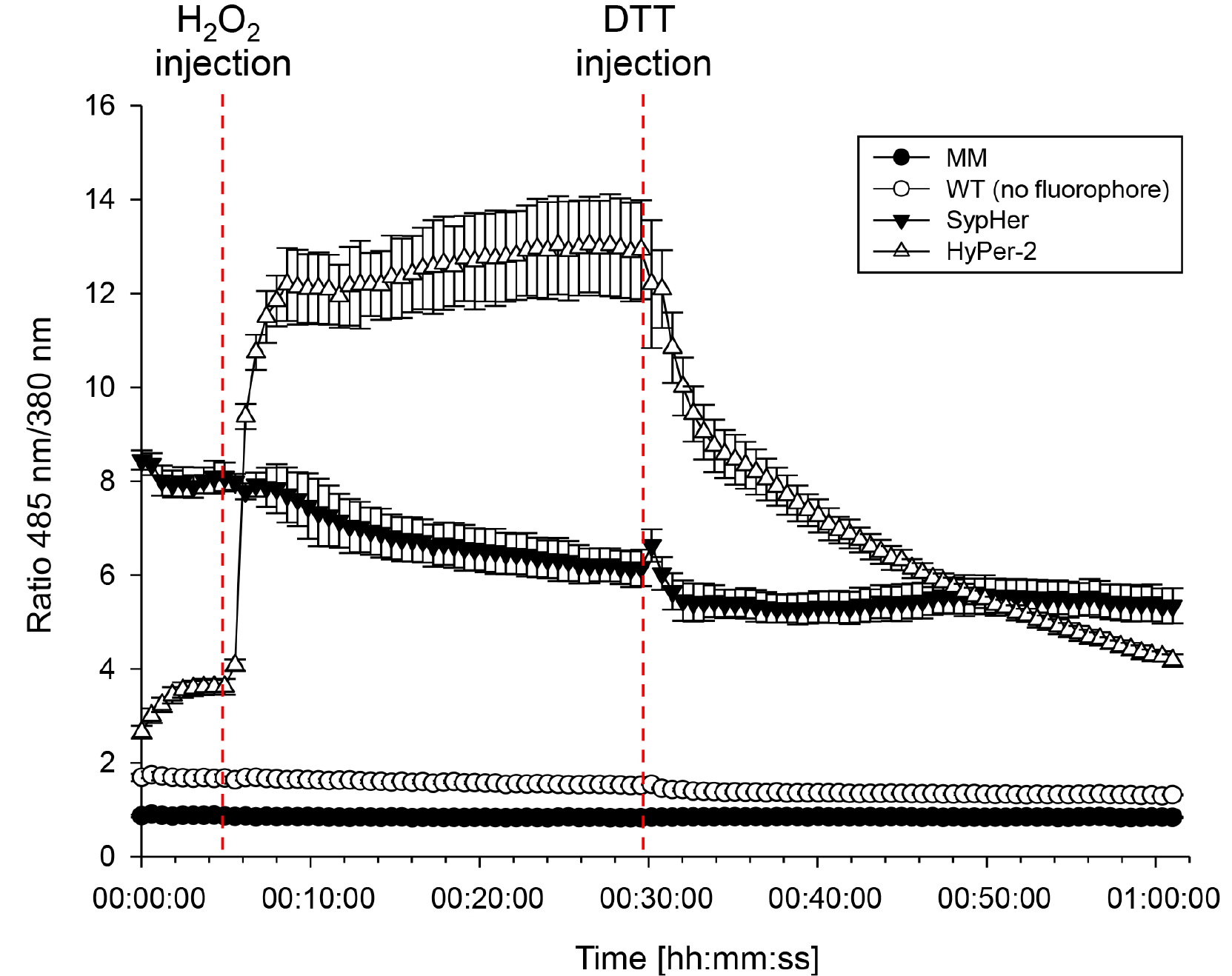 effect of dithiotheritol dtt concentration biology essay Moreover, dtt has a similar effect as mercaptoethanol even at a concentration of being seven times lower, but the price of dtt is slightly higher dithiothreitol is a redox reagent commonly used as a reducing agent for thiolated dna dithiothreitol is also used to reduce the disulfide bonds of proteins.