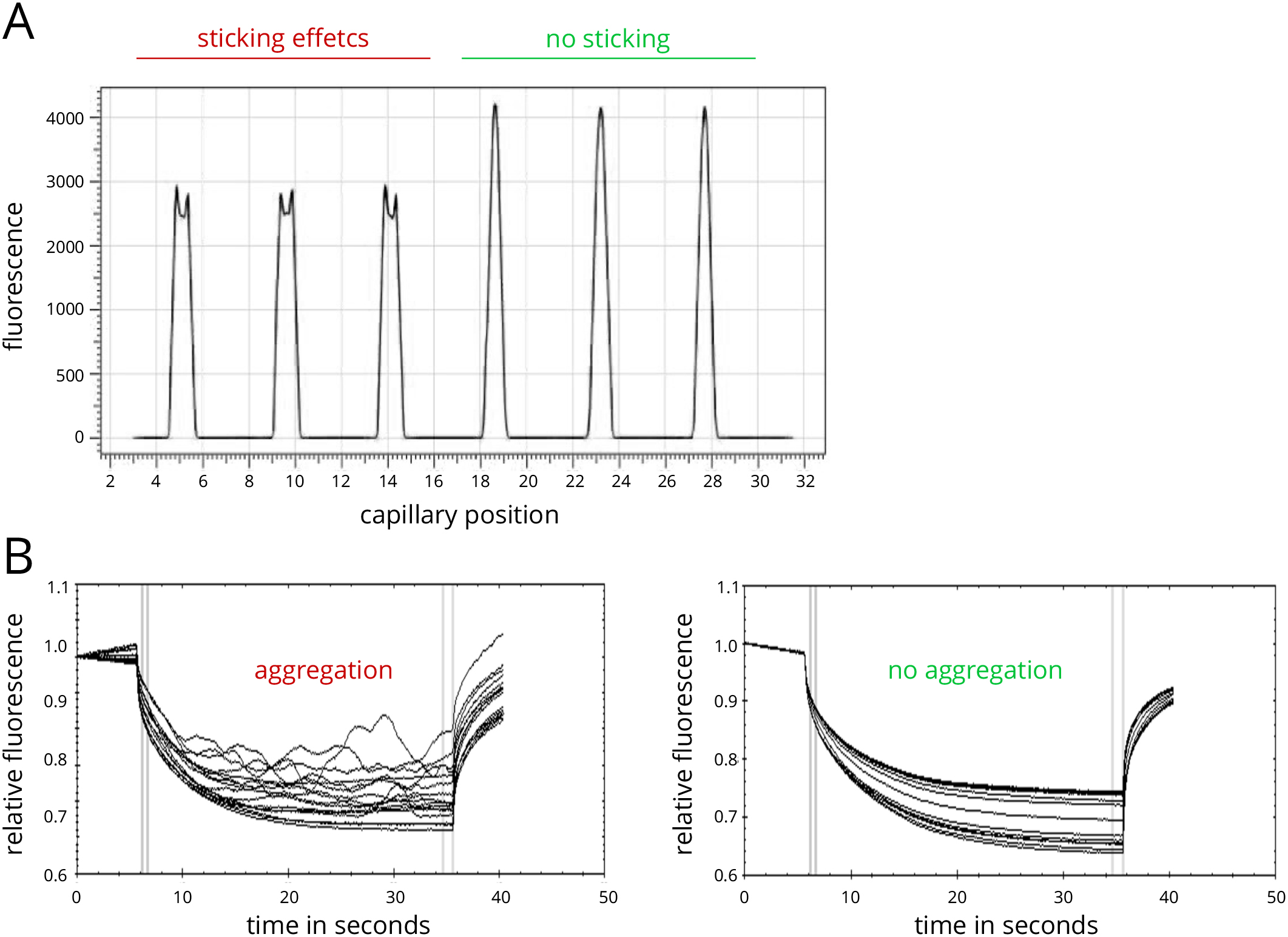 MicroScale Thermophoresis as a Tool to Study