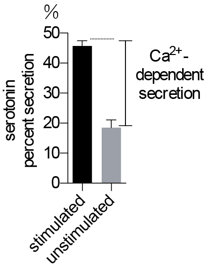 High Throughput Npy Venus And Serotonin Secretion Assays For