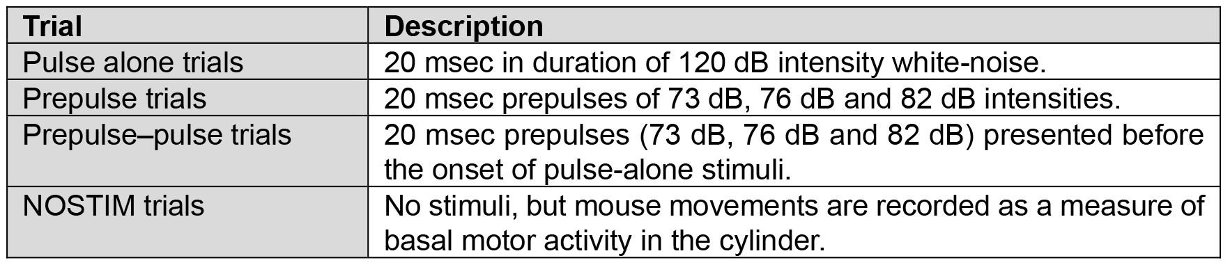 Assessing Prepulse Inhibition of Startle in Mice