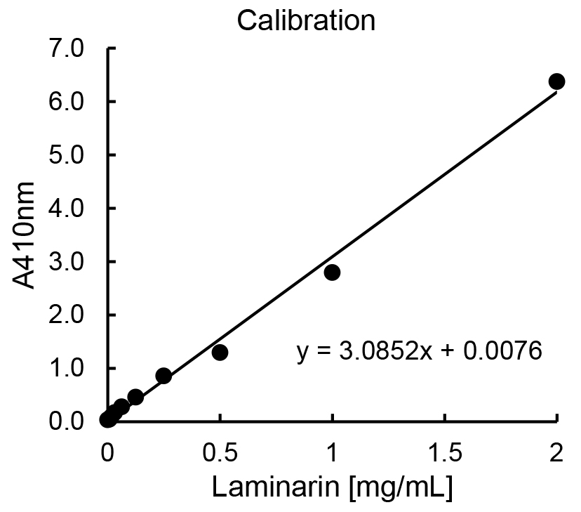 Laminarin Quantification in Microalgae with Enzymes from