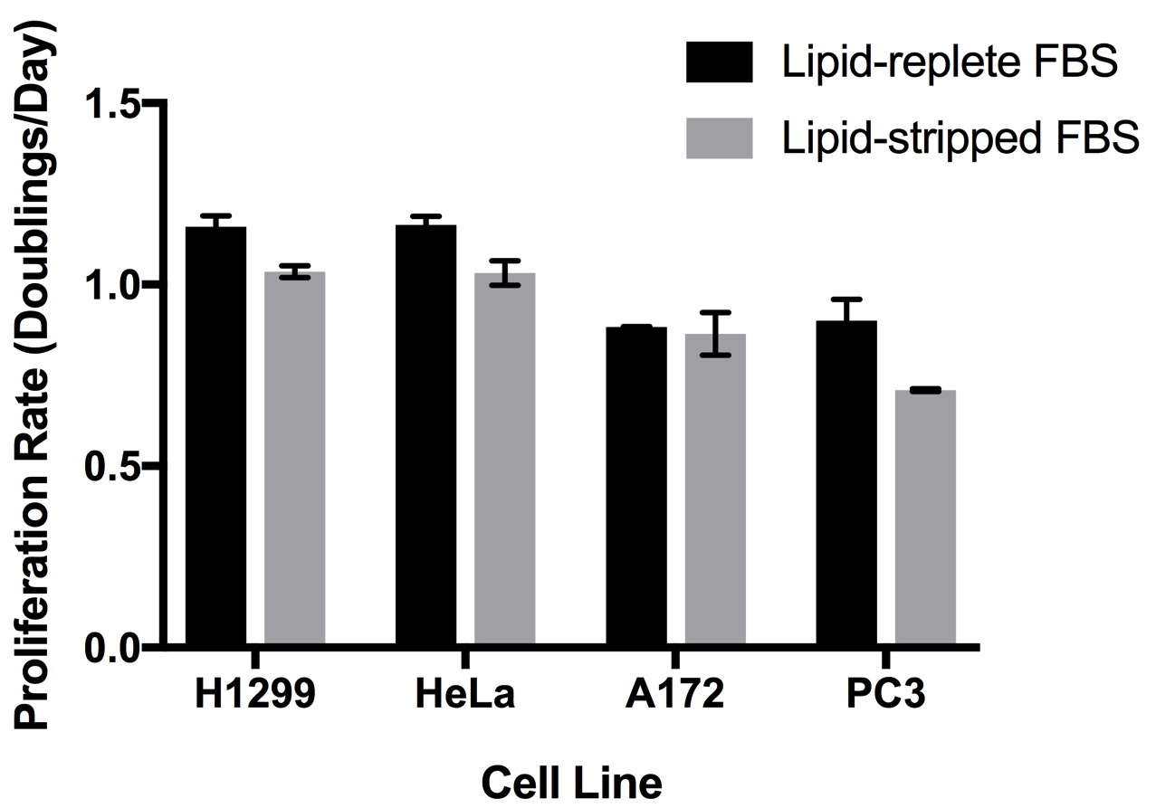 Preparation of Lipid-Stripped Serum for the Study of Lipid