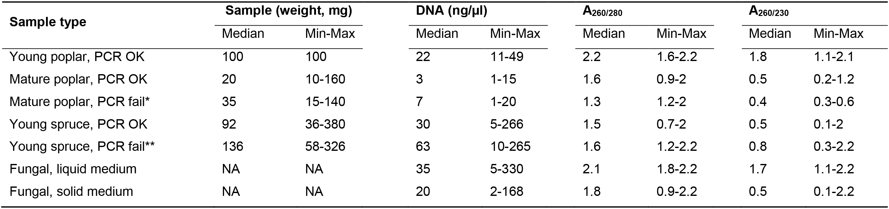 Safe Dna Extraction Protocol Suitable For Studying